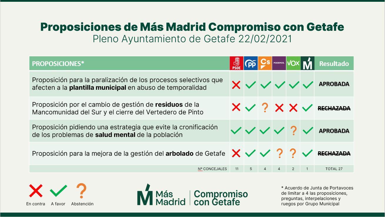Resultado proposiciones de Más Madrid Compromiso con Getafe